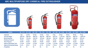 ABC Multipurpose Dry Chemical Fire Extinguisher